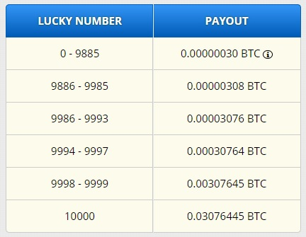 Freebitcoin payout