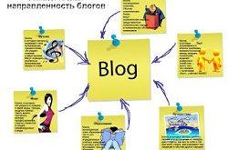 Какую тематику выбрать для блога